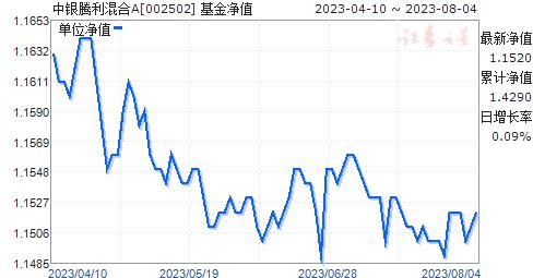 中银腾利混合A(002502)净值走势