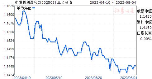 中银腾利混合C(002503)净值走势