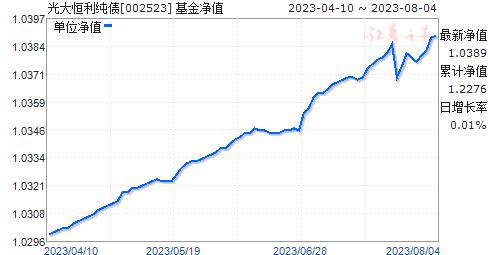 光大恒利纯债(002523)净值走势
