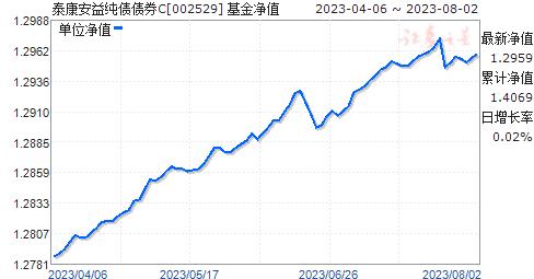 泰康安益纯债债券C(002529)净值走势