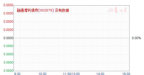 融通增利债券(002579)净值走势