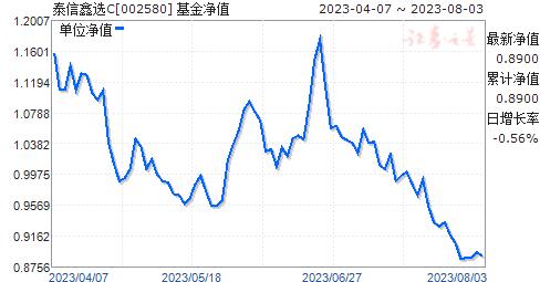 泰信鑫选C(002580)净值走势