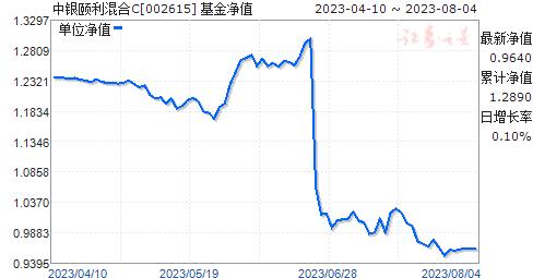 中银颐利混合C(002615)净值走势