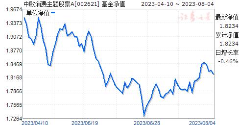 中欧消费主题股票A(002621)净值走势