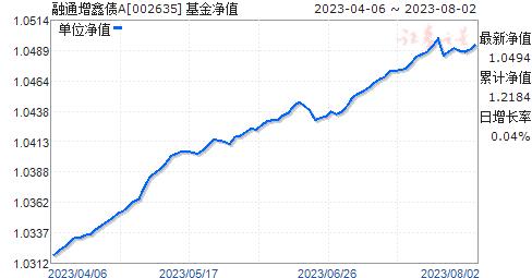 融通增鑫债(002635)净值走势