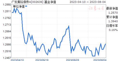 广发集裕债券A(002636)净值走势