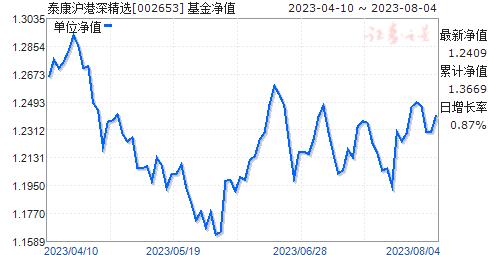 泰康沪港深精选(002653)净值走势