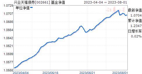 兴业天禧债券(002661)净值走势