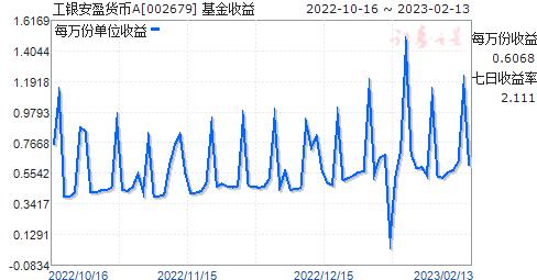 工银安盈货币A(002679)走势图