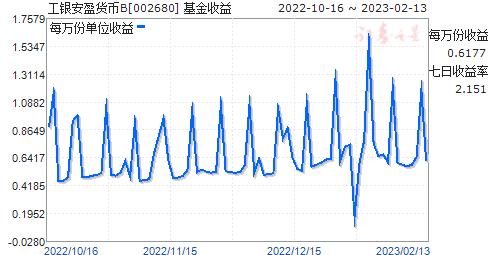 工银安盈货币B(002680)走势图
