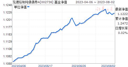 泓德裕和纯债债券A(002736)净值走势