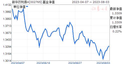 新华双利债A(002765)净值走势
