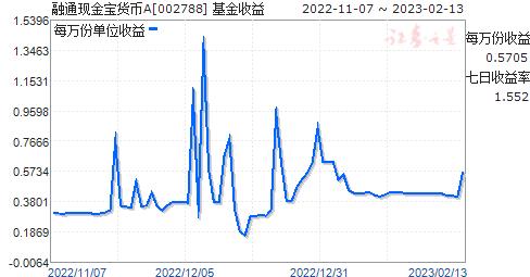 融通现金宝货币A(002788)走势图
