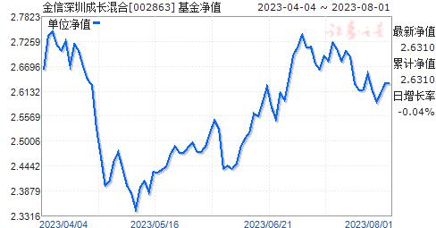 金信深圳成长混合(002863)净值走势