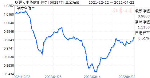 华夏大中华信用债券(QDII)A人民币(002877)净值走势