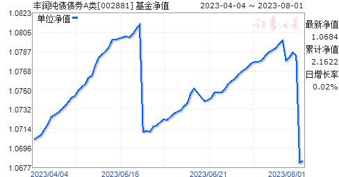 丰润纯债债券A类(002881)净值走势