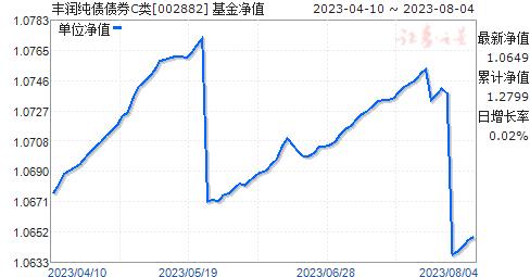 丰润纯债债券C类(002882)净值走势