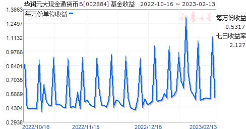 华润元大现金通货币B(002884)走势图