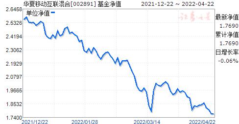 华夏移动互联混合(QDII)人民币(002891)净值走势
