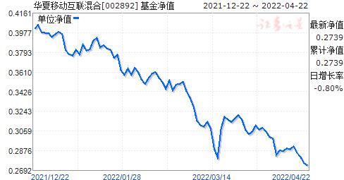 華夏移動互聯混合(QDII)美元現匯(002892)凈值走勢