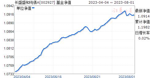 长盛盛和纯债A(002927)净值走势