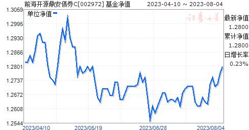 前海开源鼎安债券C(002972)净值走势