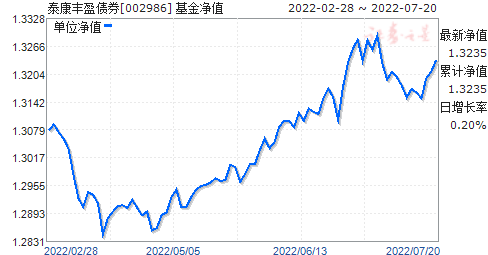 泰康丰盈债券(002986)净值走势