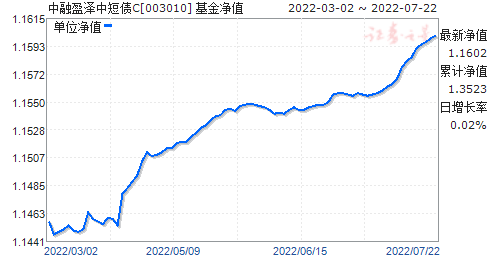 中融盈泽债券C(003010)净值走势
