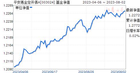 平安大华惠金定开债(003024)净值走势