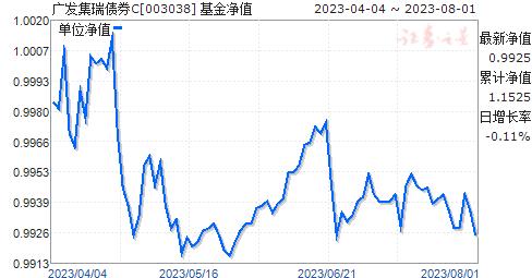 广发集瑞债券C(003038)净值走势