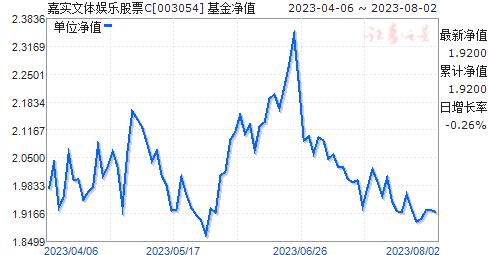 嘉实文体娱乐股票C(003054)净值走势