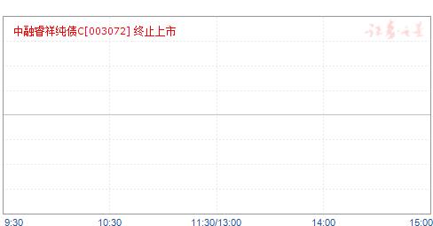 中融睿祥定期开放债券C(003072)净值走势