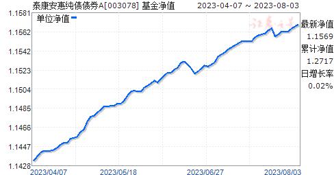 泰康安惠纯债债券(003078)净值走势