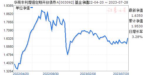 华商丰利增强定期开放债券A(003092)净值走势