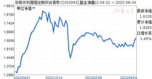 华商丰利增强定期开放债券C(003093)净值走势