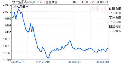 博时鑫源混合C(003120)净值走势
