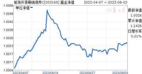 前海開源鼎瑞債券C(003168)凈值走勢