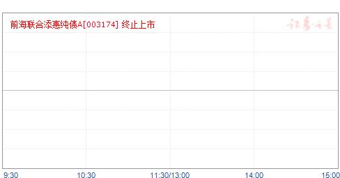 前海联合添惠纯债(003174)净值走势