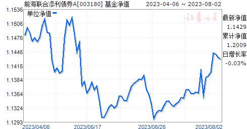 前海联合添利债券A(003180)净值走势