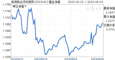 前海联合添利债券C(003181)净值走势