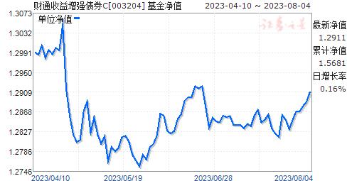 财通收益增强债券C(003204)净值走势