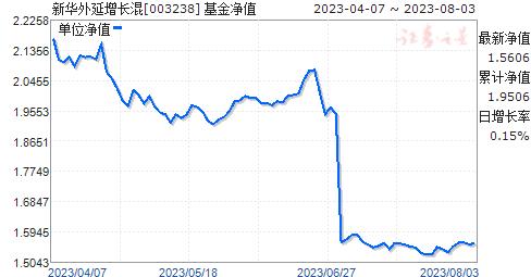 新华外延增长混(003238)净值走势