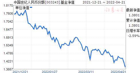 中國世紀人民幣份額(003243)凈值走勢
