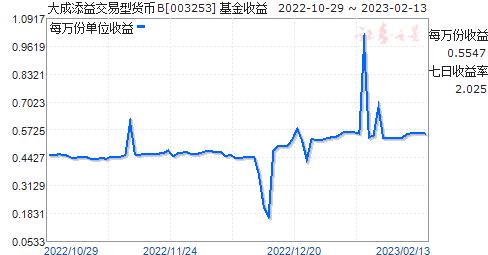 大成添益交易型货币B(003253)走势图