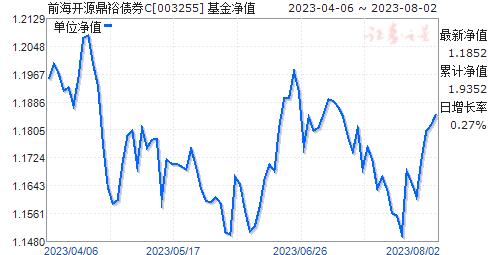 前海开源鼎裕债券C(003255)净值走势