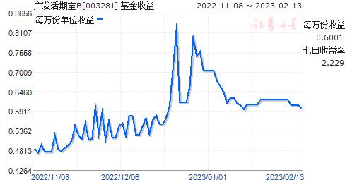 广发活期宝B(003281)走势图