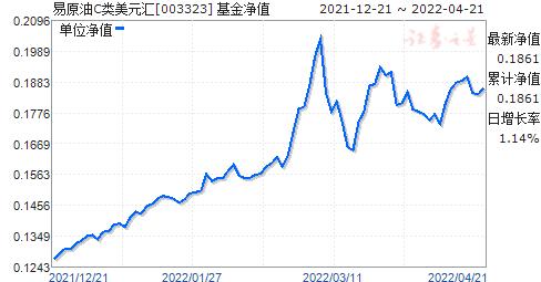 易原油C类美元汇(003323)净值走势
