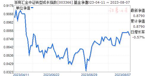 浙商汇金中证转型成长指数(003366)净值走势