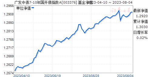 廣發中債7-10年國開債指數A(003376)凈值走勢