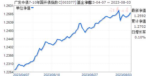 广发中债7-10年国开债指数C(003377)净值走势